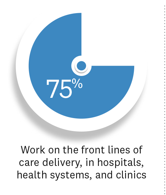 Stat: 75% of MHCDS students work on the front lines of health care delivery